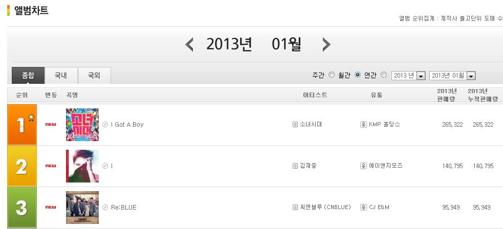 'I Got A Boy' Places First on Gaon Monthly Album Chart!