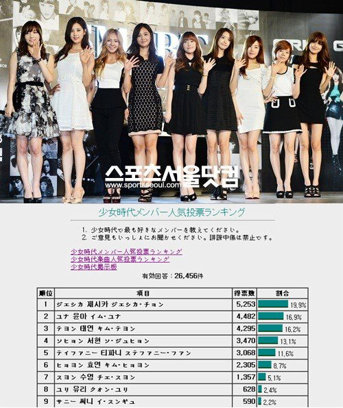 14 Jessica tops for SNSD Popularity Ranking in Japan!