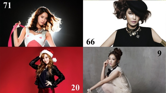 22 Jessica tops for SNSD Popularity Ranking in Japan!